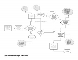 Legal Research Process Flow Chart