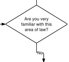 Are you familiar with this area of law picture.
